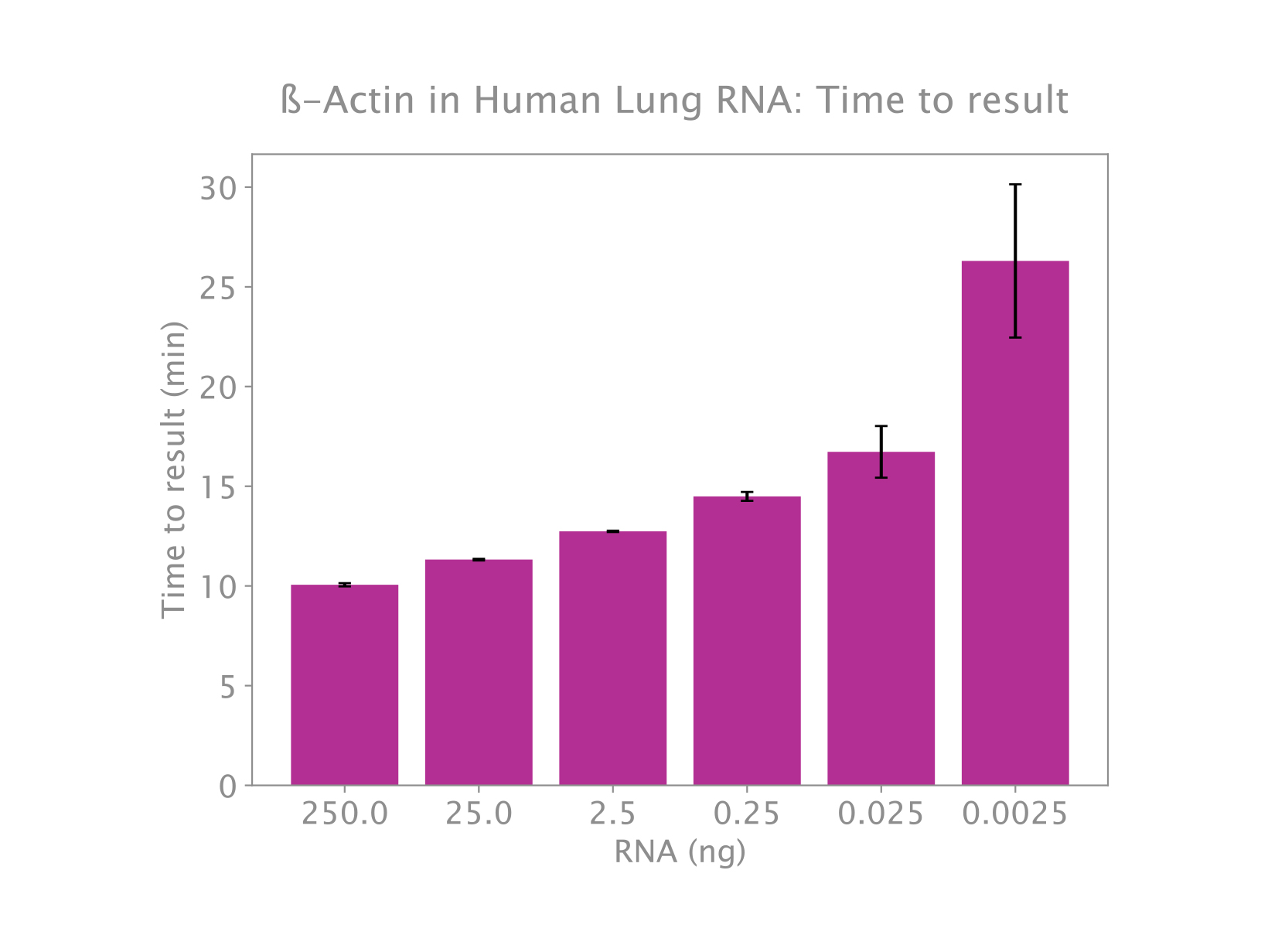 Amplification of beta actin from human lung total RNA using IsoFast Bst 1-Step Mix