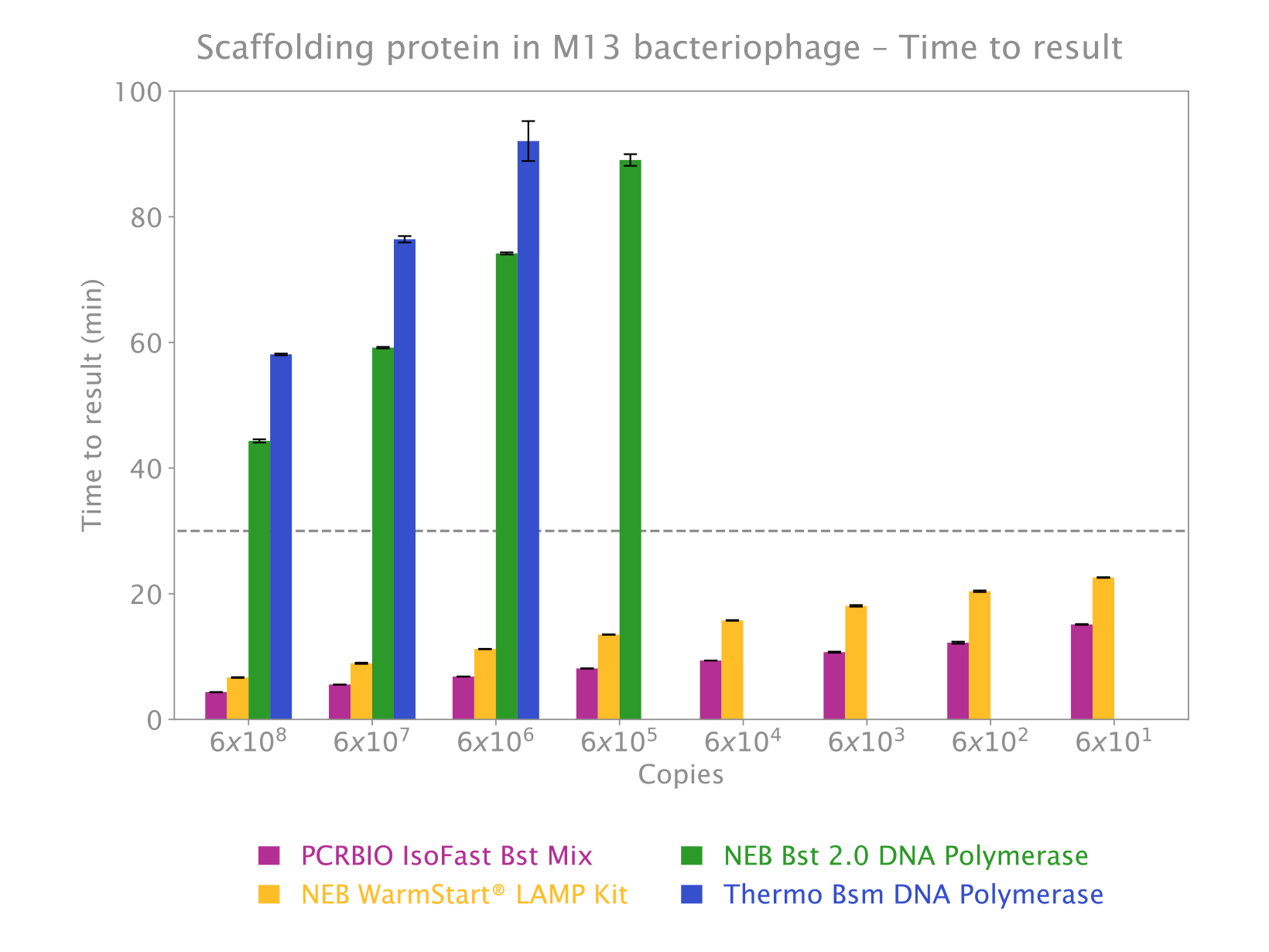 Chart showing isothermal amplification performance comparison (M13 scaffolding protein gene) between IsoFast Bst Mix and competitor products