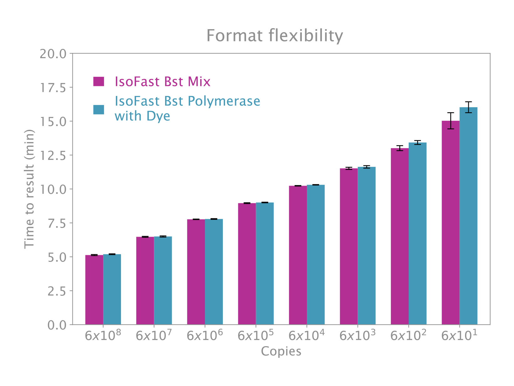 Chart showing isothermal amplification comparison between IsoFast Bst Polymerase and IsoFast Bst Mix.