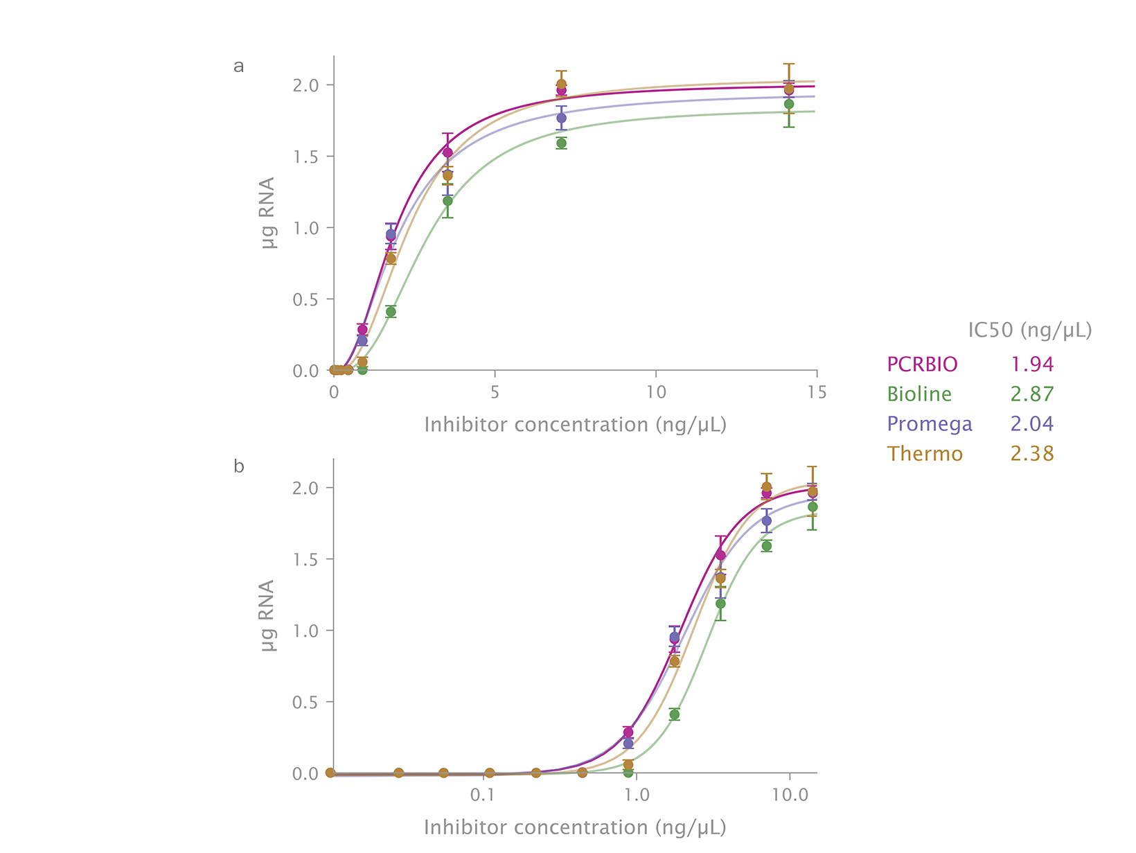 Data showing performance comparison of RiboShield versus different RNase inhibitors in RT-qPCR