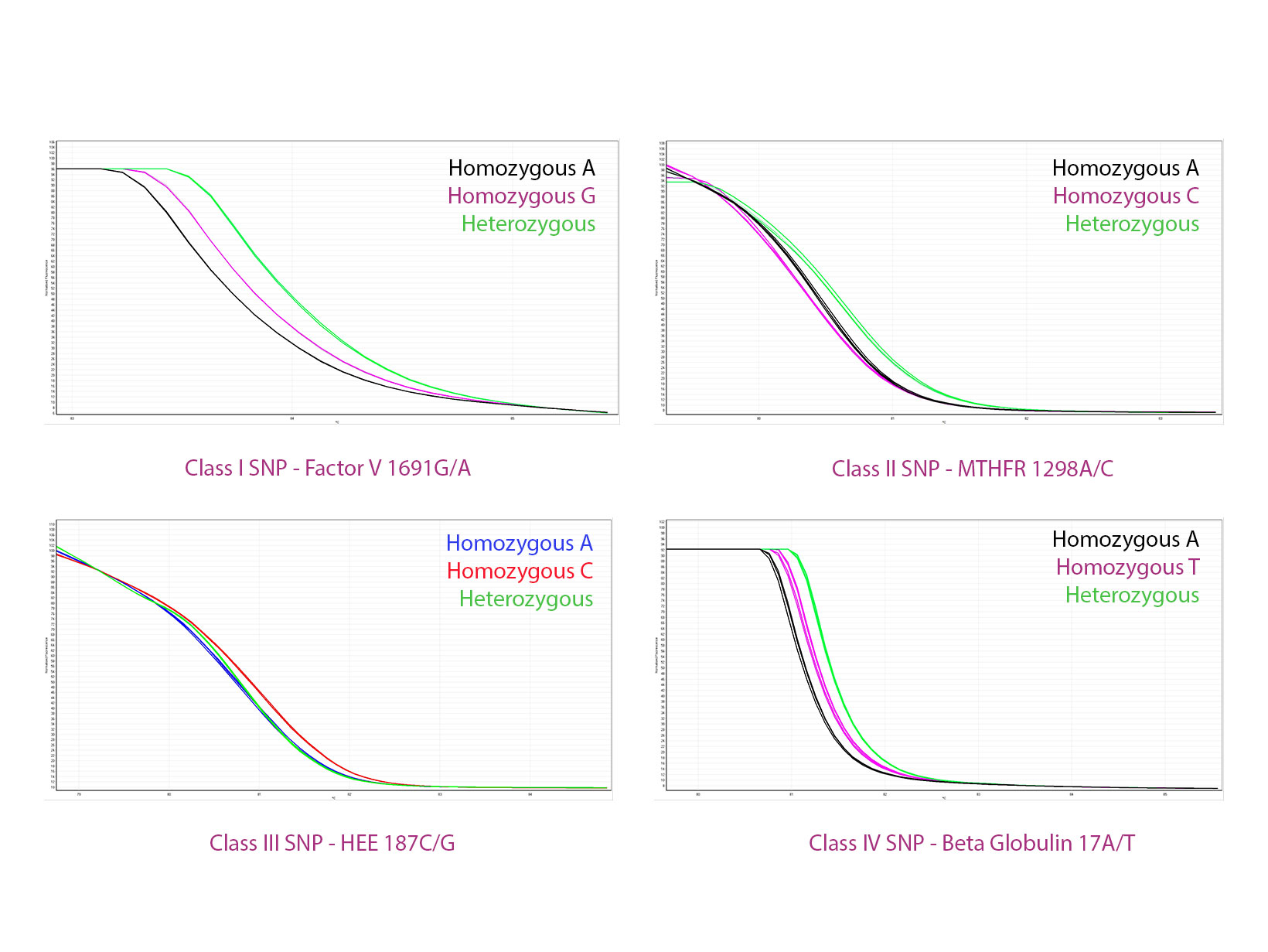 Data image showing qPCRBIO HRM Mix melt profiles for class I, II, III and IV single nucleotide polymorphisms