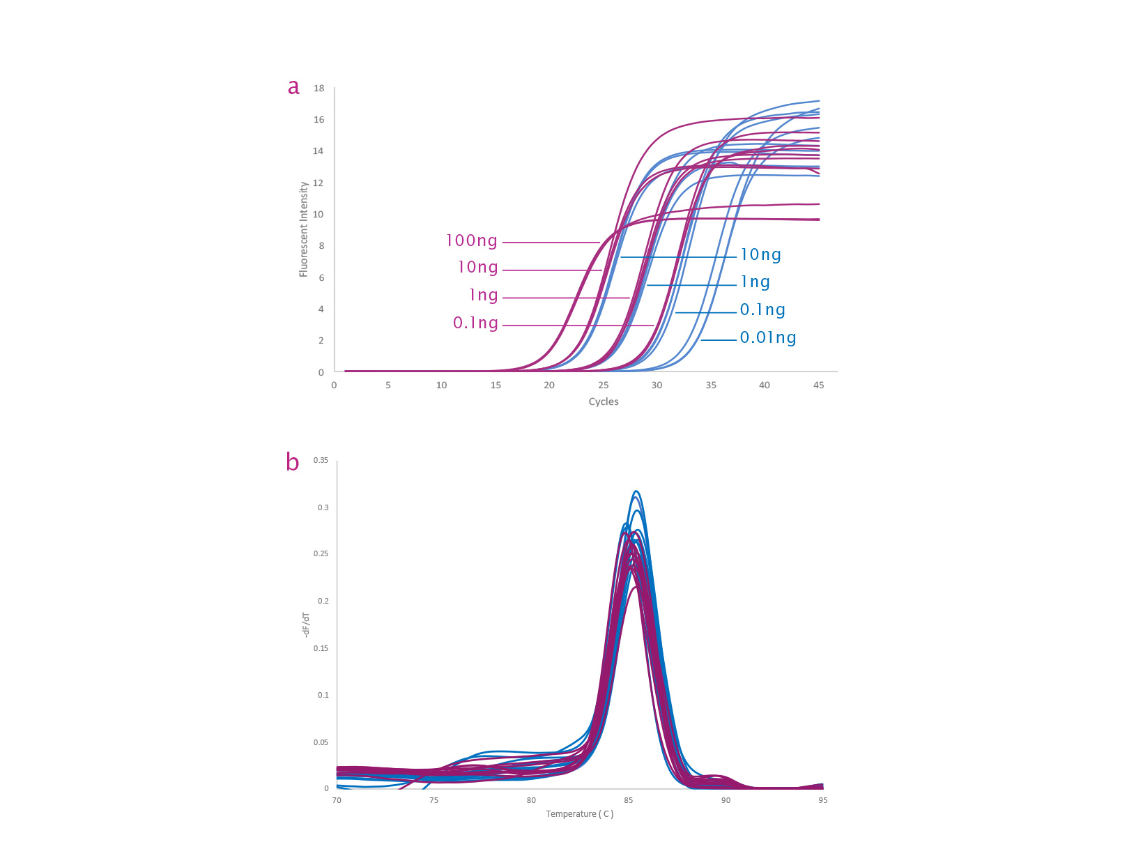 Amplification traces and melt curves comparing qPCRBIO SyGreen 1-Step Detect and qPCRBIO SyGreen 1-Step Go.