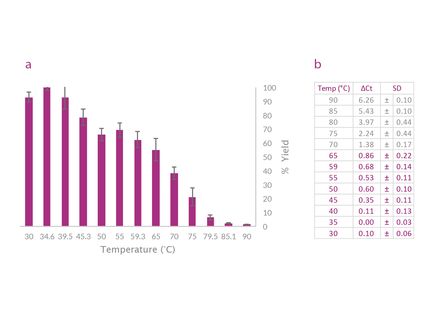 Data image and table showing UltraScript 2.0 shows little change in product yield up to 65 degrees and remains partially active up to 90 degrees.