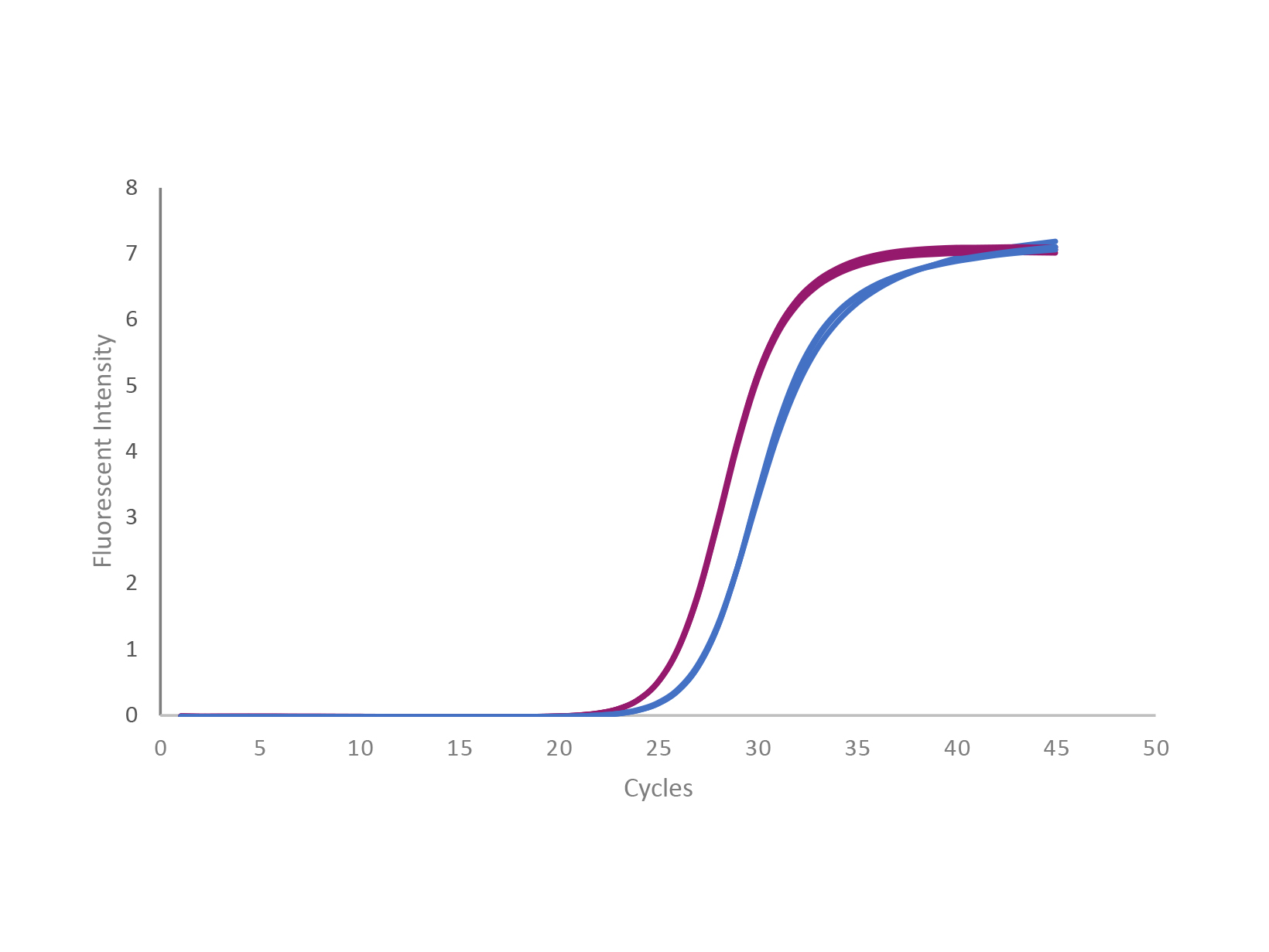 qPCR trace showing UltraScript Reverse Transcriptase versus a competitor enzymeData image of a Sypro Orange fluorescence assay comparing the melting temperature of wild type MMLV reverse transcriptase and UltraScript Reverse Transcriptase