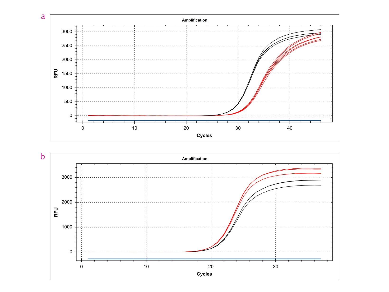 qPCR trace showing qPCRBIO cDNA Synthesis Kit is a thermostable enzyme suitable for high GC RNA templates.