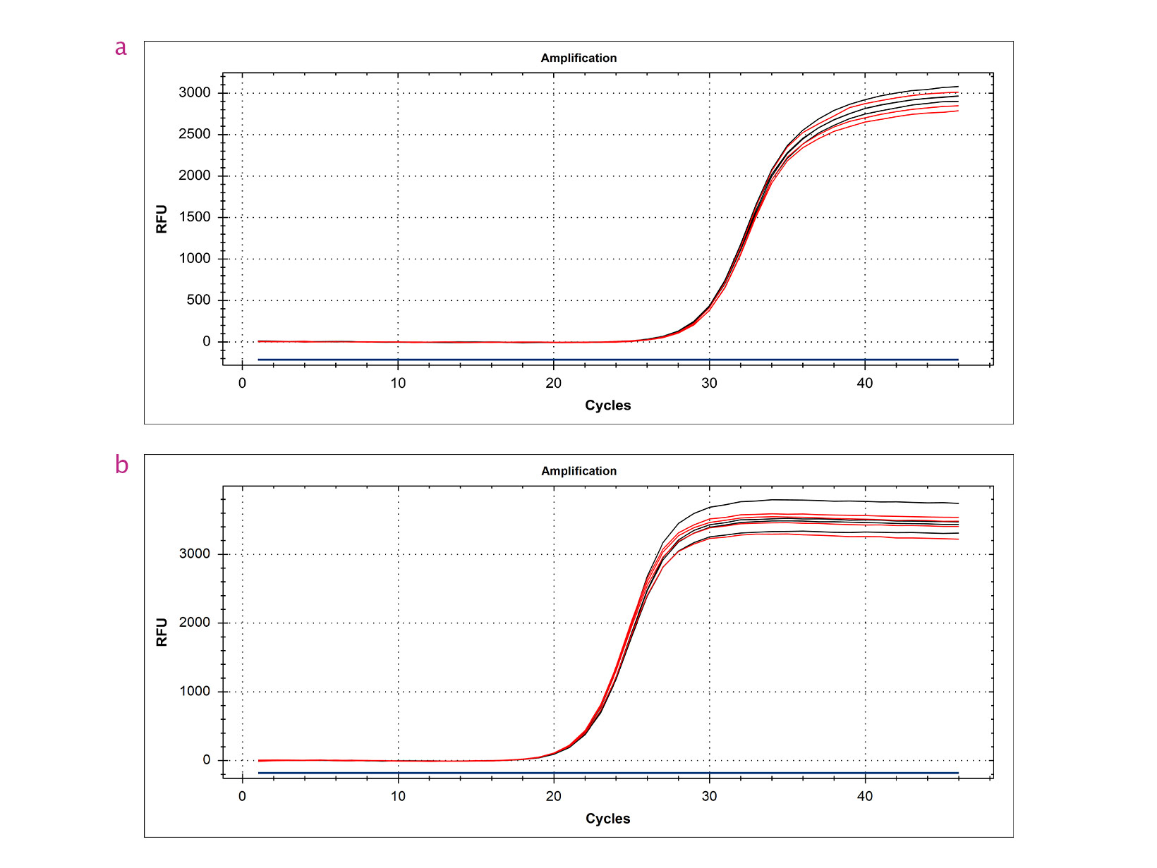 qPCR trace showing unbiased representation of mRNA ends using qPCRBIO cDNA Synthesis Kit