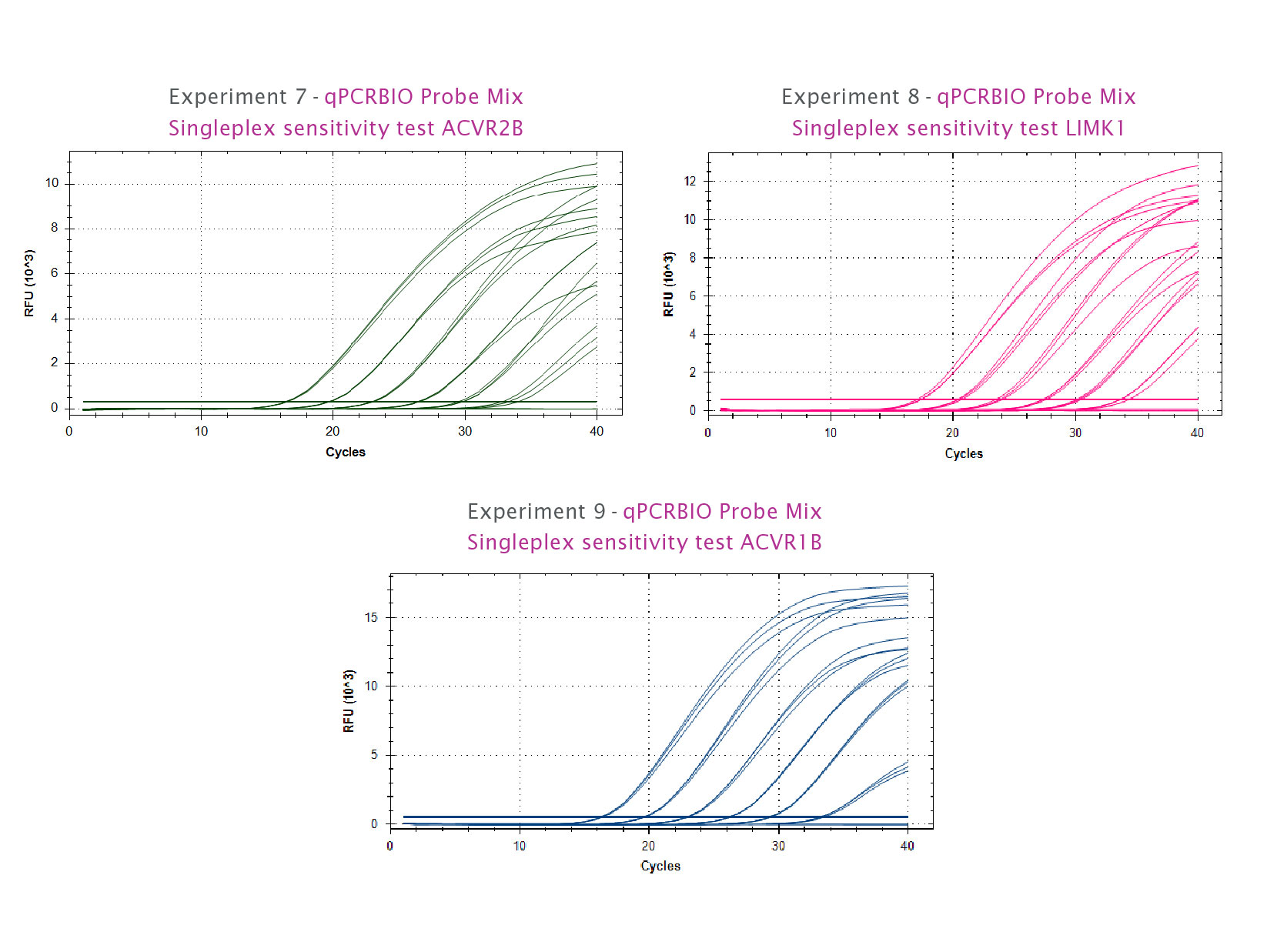 qPCRBIO Probe Blue Mix in a singleplex sensitivity test