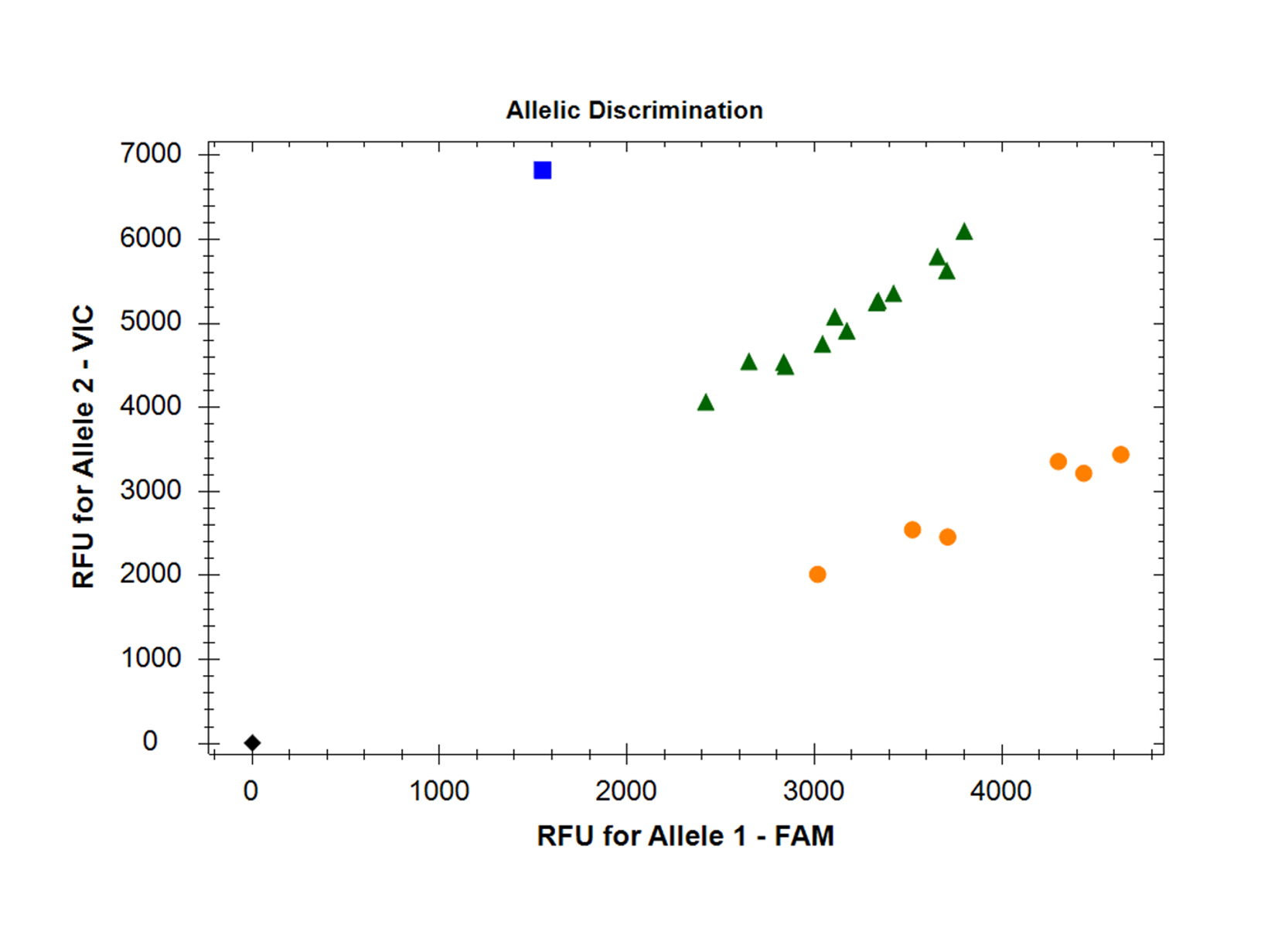 Data image showing allelic discrimination for genotyping with qPCRBIO Probe Mix