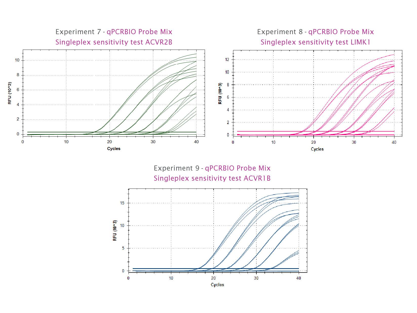 qPCRBIO Probe Mix in a singleplex sensitivity test