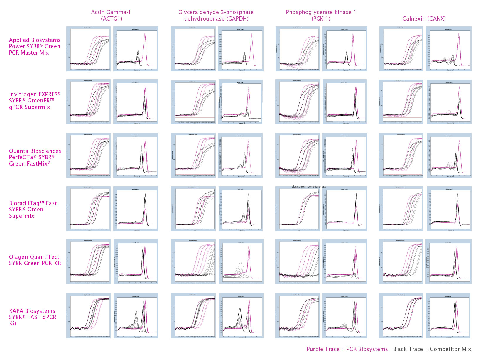 Data comparison of qPCRBIO SyGreen Blue Mix versus 6 leading competitor mixes