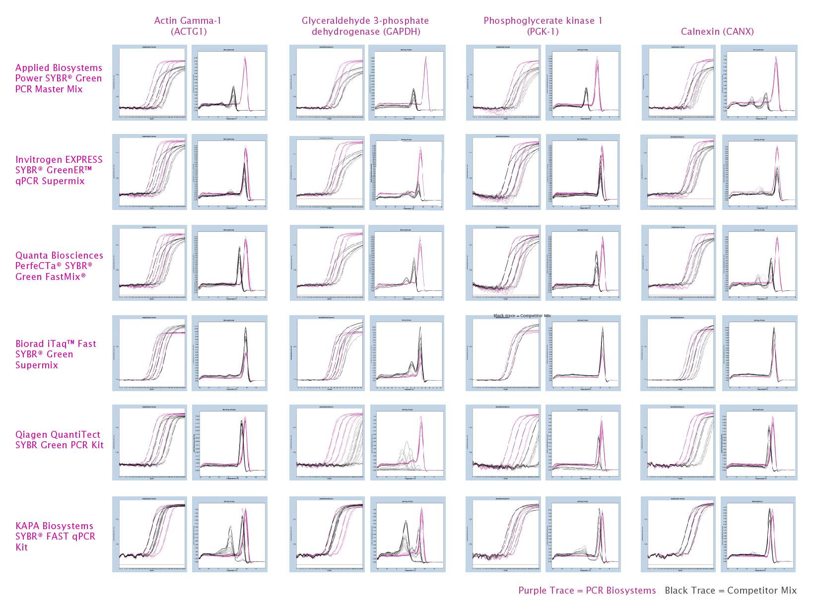 Data comparison of qPCRBIO SyGreen Mix versus 6 leading competitor mixes